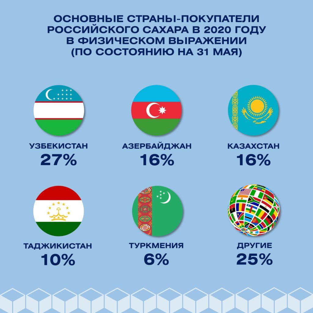 какое место в международной торговле занимает россия