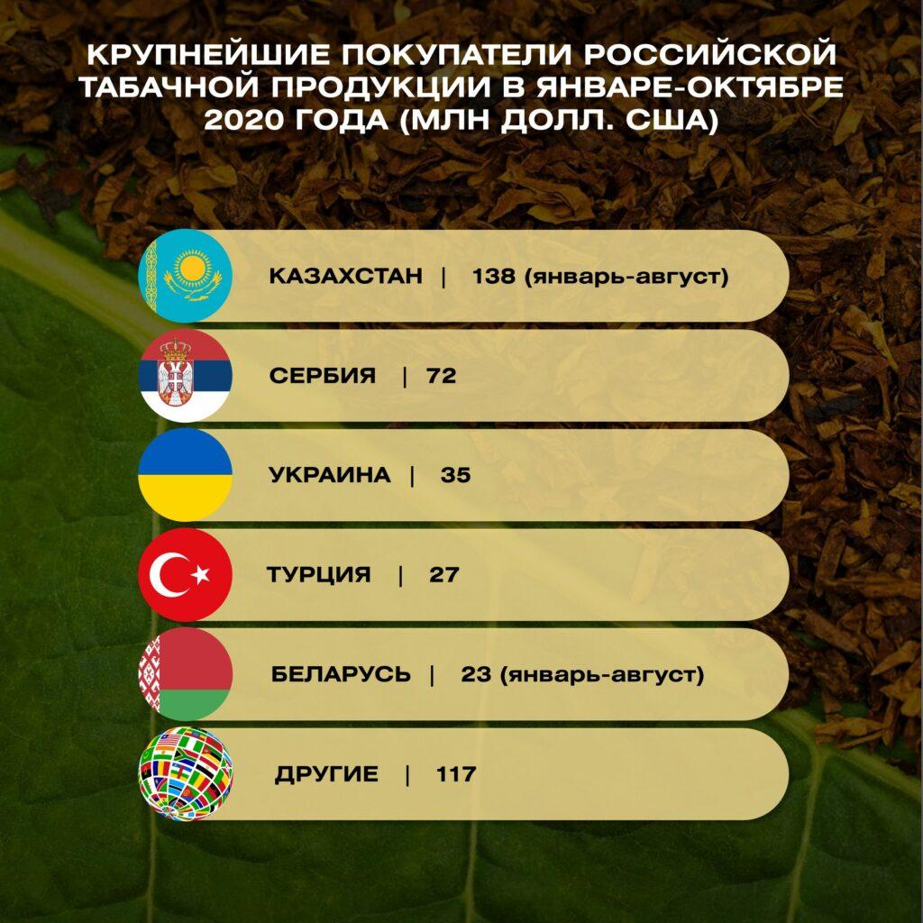 Экспорт табачных изделий россии табачные изделия маркировка