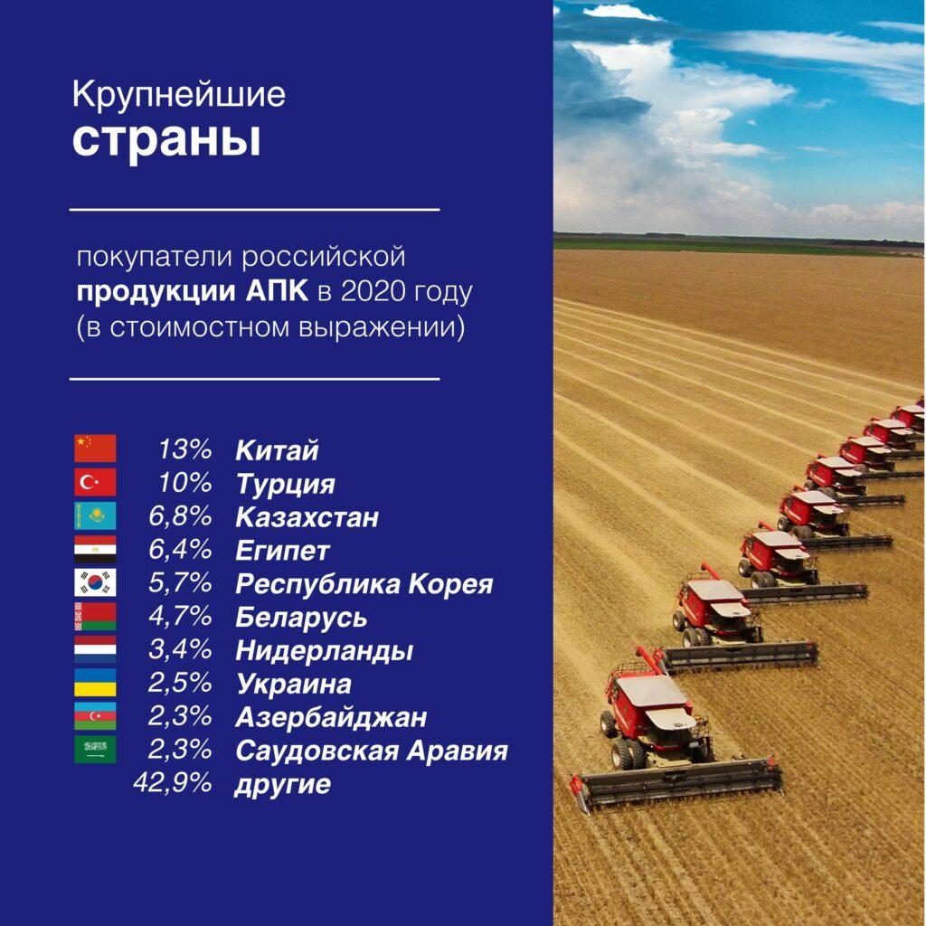 https://aemcx.ru/wp-content/uploads/2021/03/Agroexport-09-03-2021_1-2-1-1024x1024.jpg